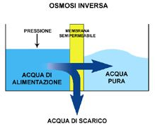 AXEL H2O --- La Tecnologia per il trattamento delle acque --- Produzione impianti di depurazione ...